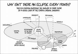 Xkcd  Earth Orbital Diagram