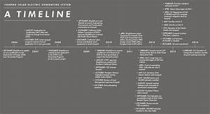 Timeline for Solar System Projects - Pics about space