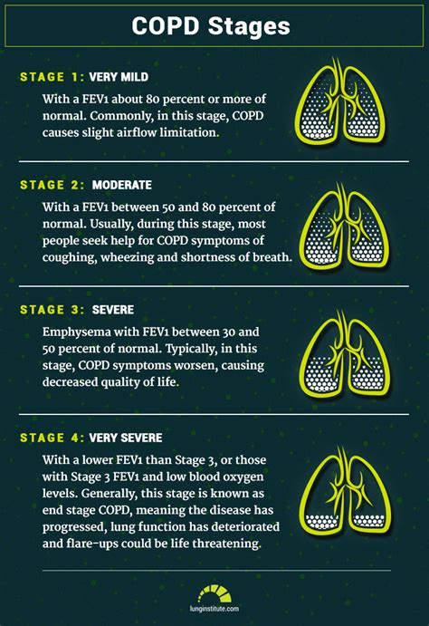 COPD Stages and Life Expectancy