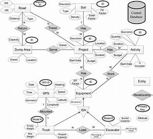 Entity Relationship  Er  Diagram For System Database