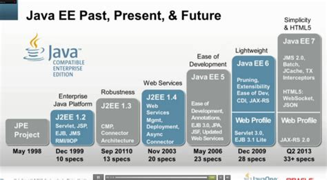 Ocm Java Ee 6 Enterprise Architect Exam Guide Pdf