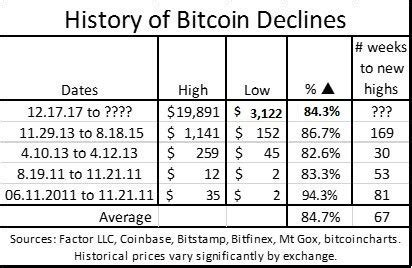 Free and complete bitcoin price history guide written & researched by coolbitx security experts. The Bitcoin Chart 2017-2018: The Best Lessons you can learn About Trading Psychology, Discipline ...