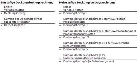 haushaltssteuerungde lexikon
