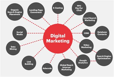 Digital Marketing Channels by How To Create A Digital Marketing Strategy That Grows
