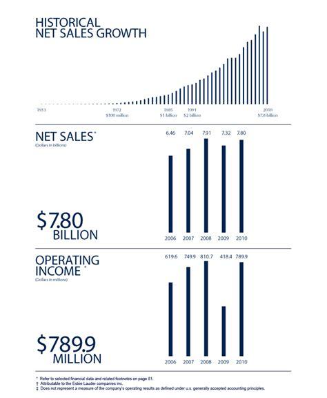 The Estee Lauder Companies Inc. 2010 Annual Report ...