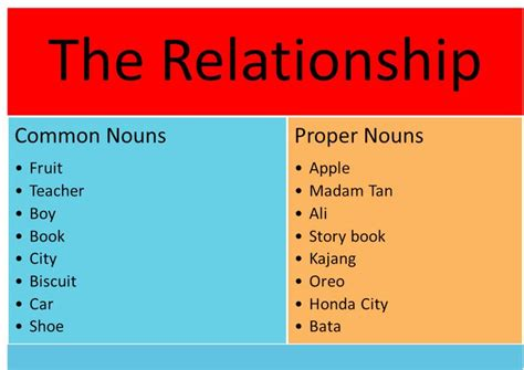 25+ Best Ideas About Proper Noun Examples On Pinterest  Plural Noun Examples, Adverbs And
