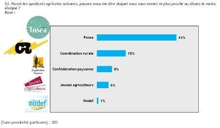 l 馗ole de la chambre syndicale de la couture parisienne 46 des agriculteurs proches de la fnsea et de ja baromètre bva