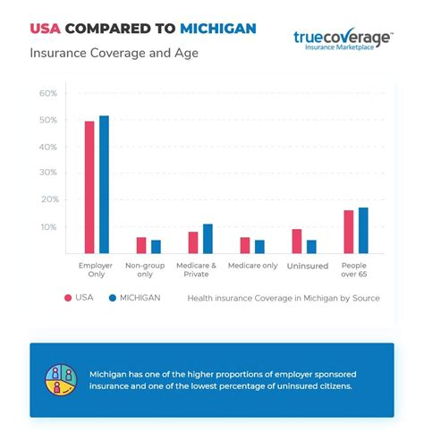 Discover the astonishing health insurance statistics and facts, which give you a clear insight into its current state. Affordable Michigan health insurance | ACA Open Enrollment 2020