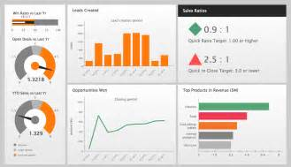 Dashboard Report Exles by Sales Dashboard Solution Conceptdraw Com