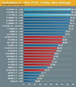 Processor Performance Chart Cpu Performance Five Generations Of Intel Cpus Compared