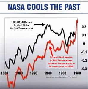 C3: Xtra Catg: Global Warming: Science Corruption ...