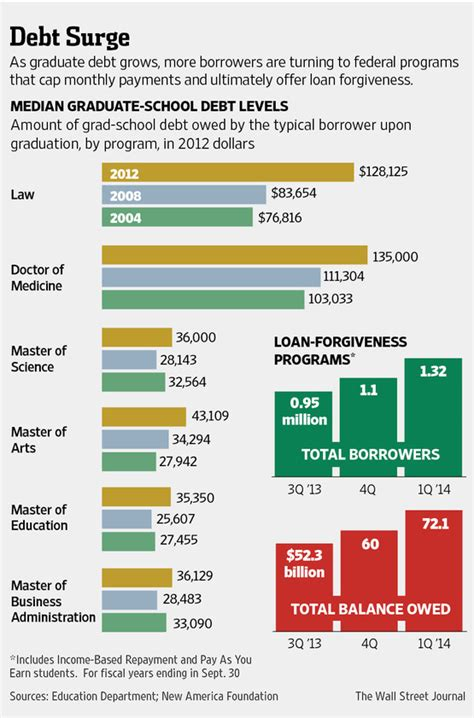 This Infographic Examines How Much Theu S Debt Debt Forgiveness Plans Skyrocket