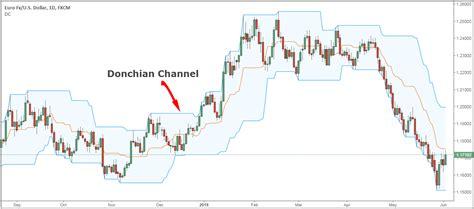 What Is Donchian Channel Donchian Channel Trading