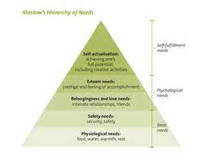 Maslow's Hierarchy of Needs Maslow