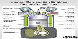 Parts  15 Important Parts Of Internal Combustion Engine