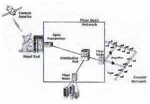 hfc hybrid fiber coax With hfc hybrid fiber coax