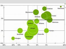 PowerPoint charts Waterfall, Gantt, Mekko, Process Flow