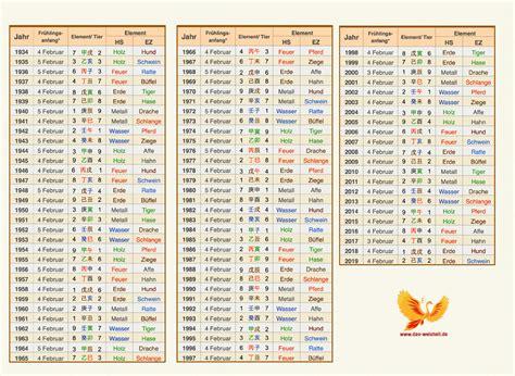 chinesischer sternzeichen kalender dao weisheit 187 chinesischer kalender grundlagen der aufteilung