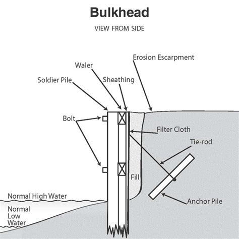 Boat Building Terms And Definitions by Bulkhead Definition Northern Neck Marine Construction