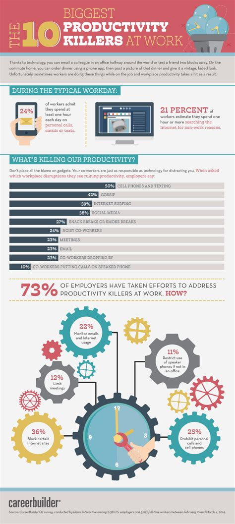 common ways workers waste time infographic inccom