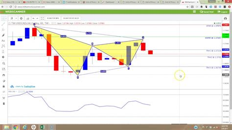 imarketslive iml harmonic scanner making trading easy