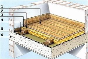 Feuchtigkeitssperre Auf Bodenplatte : dielenboden aus massivholz verlegen ~ Lizthompson.info Haus und Dekorationen