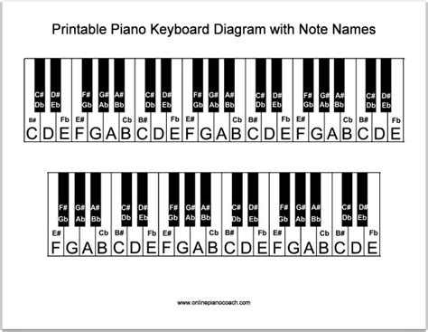 Piano Keyboard Layout Diagram