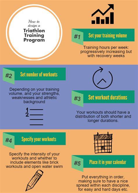 To Triathlon Program by How To Design Your Own Triathlon Plan