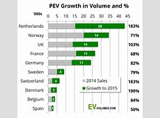Europe Electric Car Sales Reached 124% Of Car Sales In