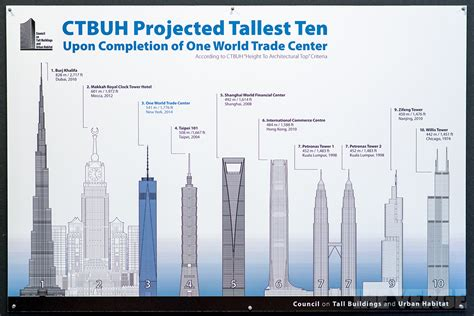 one world trade center ruled the tallest building in the