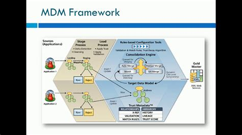 informatica master data management mdm overview youtube