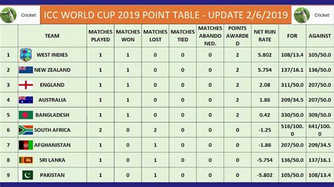 Leave a reply cancel reply. Cricket World Cup 2019 Teams Points Table After match 2 ...