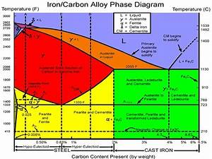 Iron Carbon Alloy Phase Diagram