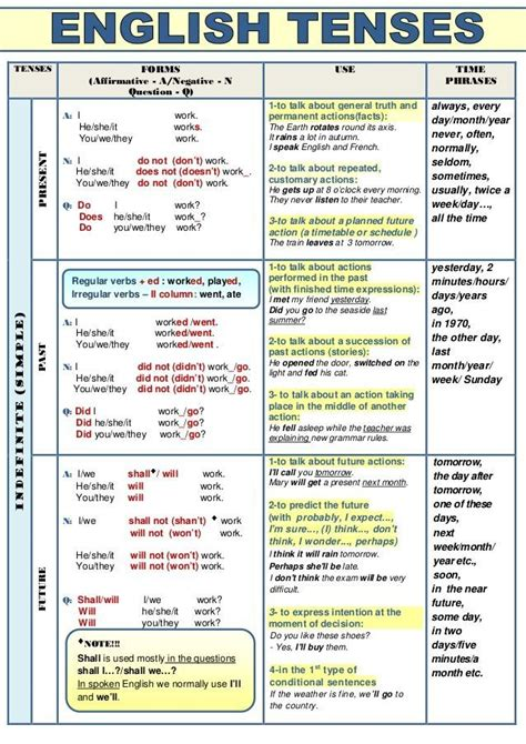 Image Result For Graph For English Tenses  English Tenses  Pinterest  English Grammar
