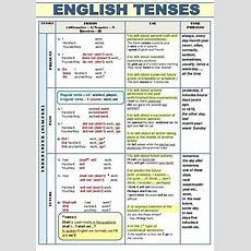 Image Result For Graph For English Tenses  English Tenses  Tenses English, English Grammar