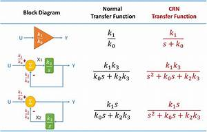 Block Diagrams And Their Transfer Functions For The Exact