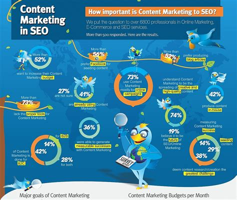 How To Use An Infographic To Boost Your Content Marketing