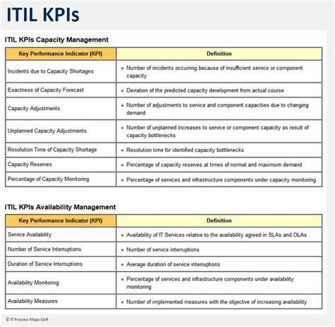 help desk kpi metrics itil implementation process control it process wiki