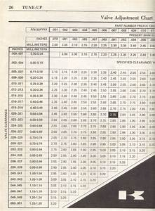 Gauge Thickness Chart Valve Clearance Issues Chart Kzrider Forum Kzrider
