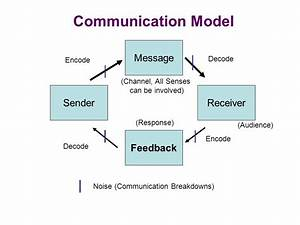 Communication Model Message Sender Receiver Feedback
