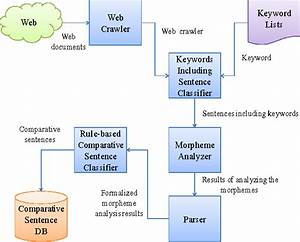 Diagram Sentences Online