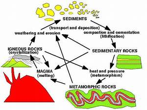 Important Concepts Of The Rock Cycle Include