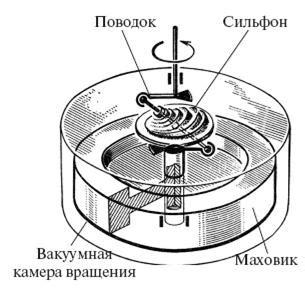 Вдохновляющий супермаховик Нурбей Гулиа Владимировича . Gorcer