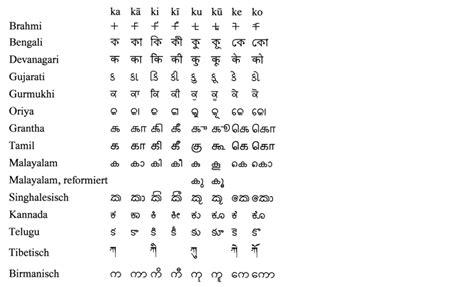 indischer schriftenkreis wikipedia