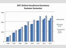Online Enrollment Statistics OTC Online