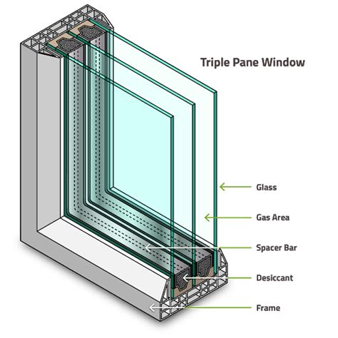 krypton gas filled windows