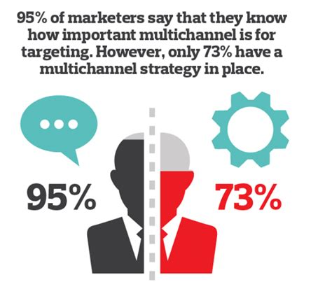 manage multiple marketing channels  todays