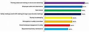 Leading Indicators Safety - Image Mag