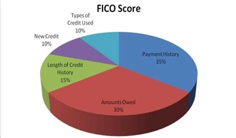 Credit Scoring System, Yes The 411  Thyblackman. Preapproval Vs Prequalification. Palo Alto Swimming Pool Free Roofing Estimate. Dean Bank Mortgage Rates Miami Mortgage Rates. 5 Small Business Ideas With Big Potentials. Electronic Medical Record Glasgow Rental Cars. Consumer Tax Relief Reviews Free Mass Email. Open Source Vendor Management System. Baltimore Criminal Lawyer Solia Birth Control