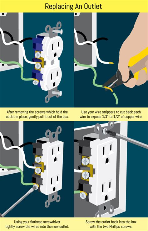 how to wire an electrical outlet under the kitchen sink conduct electrical repairs on outlets and switches fix com